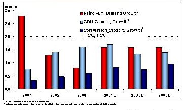 refining-capacity-from-vlo-090507.jpg