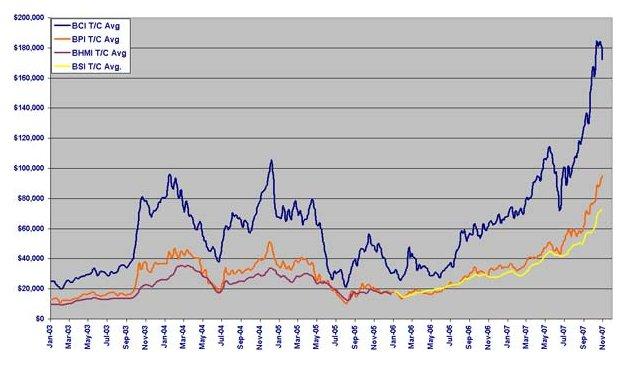 bulk-rates-103007.jpg
