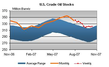 crude-stocks-101707.jpg