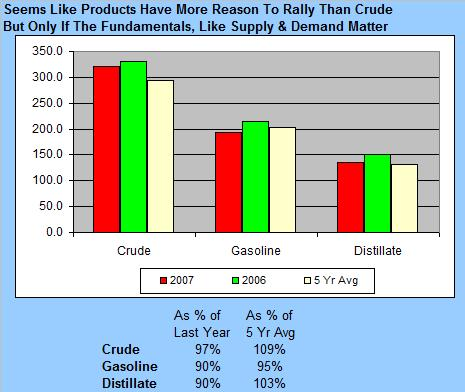 crude-vs-gas-vs-distillate-inv-101607.jpg