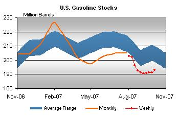 gasoline-stocks-101107.jpg