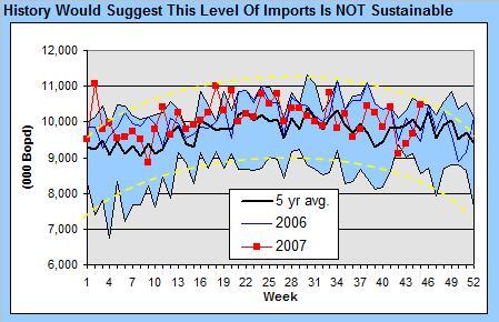 crude-imports-111507.jpg