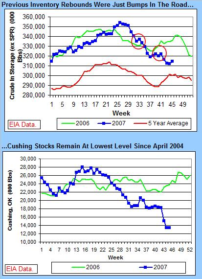 crude-stocks-111507.jpg