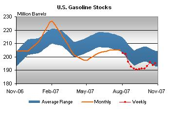 gasoline-stocks-103107.jpg