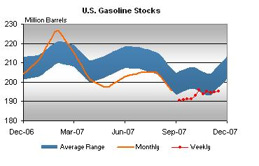 gasoline-stocks-112107.jpg