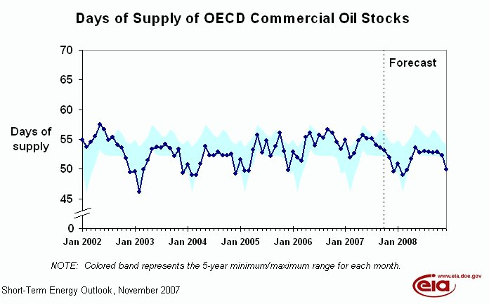 oecd-days-of-supply-graph-nov-7.jpg