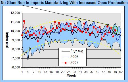 crude-imports-121207.jpg