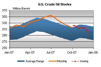 crude-stocks-121907aaa.jpg