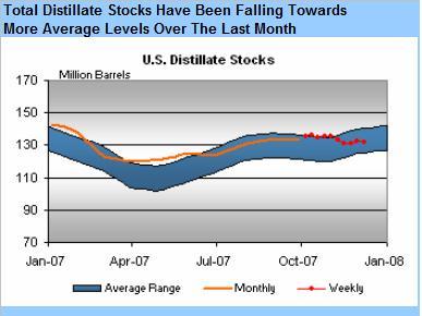 distillate-stocks-121207.jpg
