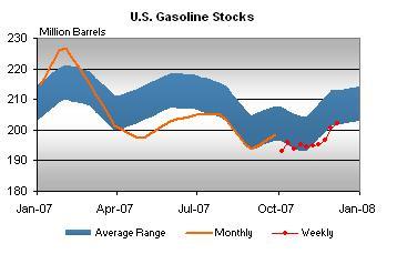 gasoline-stocks-121207.jpg
