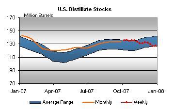 distillate-stocks-010308.jpg