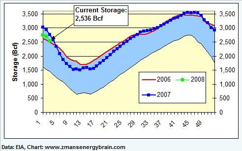gas-graph-011808a.jpg