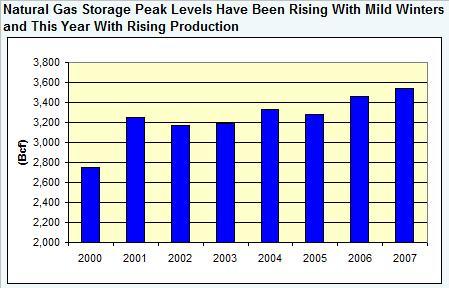 gas-storage-peaks-012408.jpg