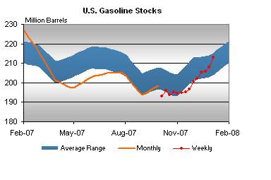 gasoline-stocks-010908.jpg