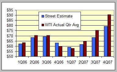 street-vs-actual-wti.jpg