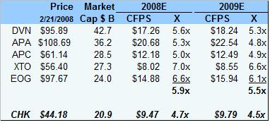 chk-valuation-022108.jpg