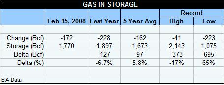 gas-table-021508aaa.jpg