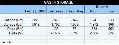 gas-table-022808.jpg