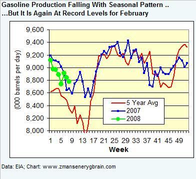 gasoline-production-022208.jpg