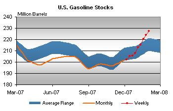 gasoline-stocks-020108.jpg