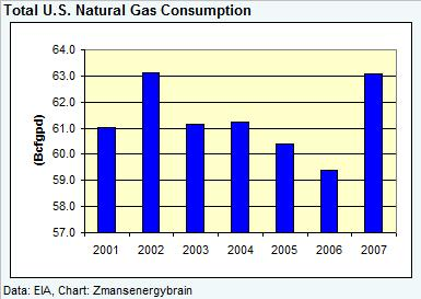 gas-demand-dec-2007-030608.jpg