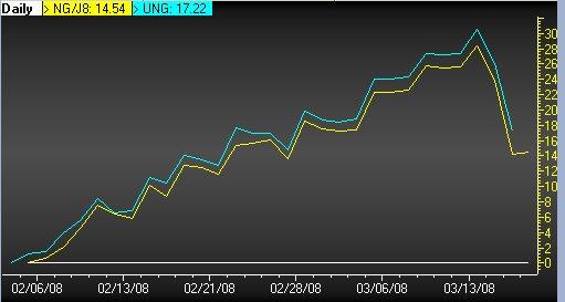 gas-vs-ung.jpg