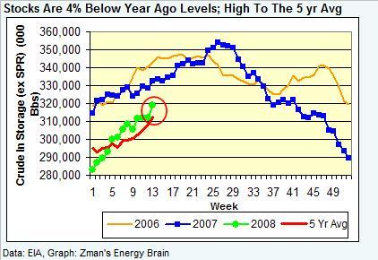 crude-stocks-032808.jpg