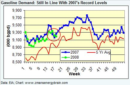 gasoline-demand-042508.jpg