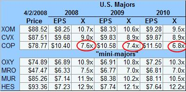 majors-and-mini-majors-multiple-040208.jpg