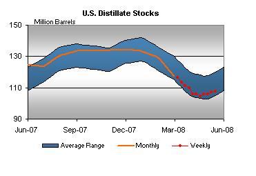 dist-stocks-051608.jpg