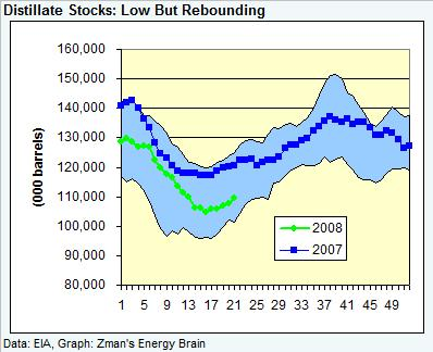 dist-stocks-052308.jpg