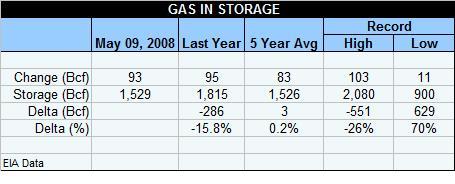 gas-table-050908.jpg