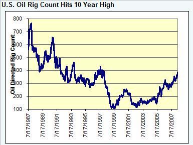rig-count-oil-052308.jpg