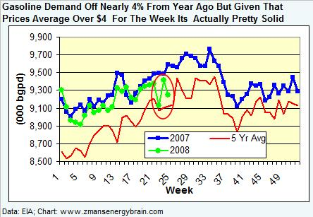 gasoline-demand-061308.jpg