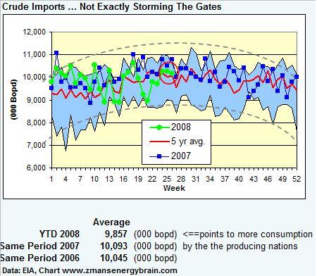 crude-imports-062708.jpg