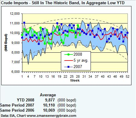 crude-imports-071808.jpg