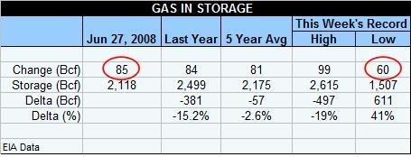gas-table-062708.jpg