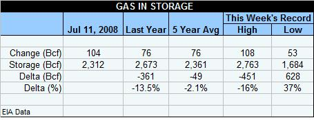 gas-table-071108.jpg