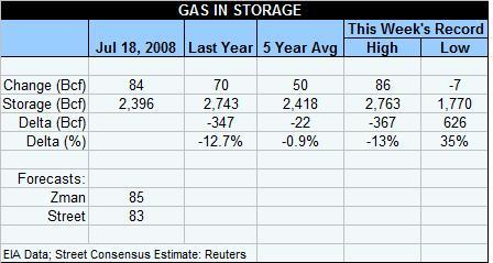 gas-table-071808.jpg