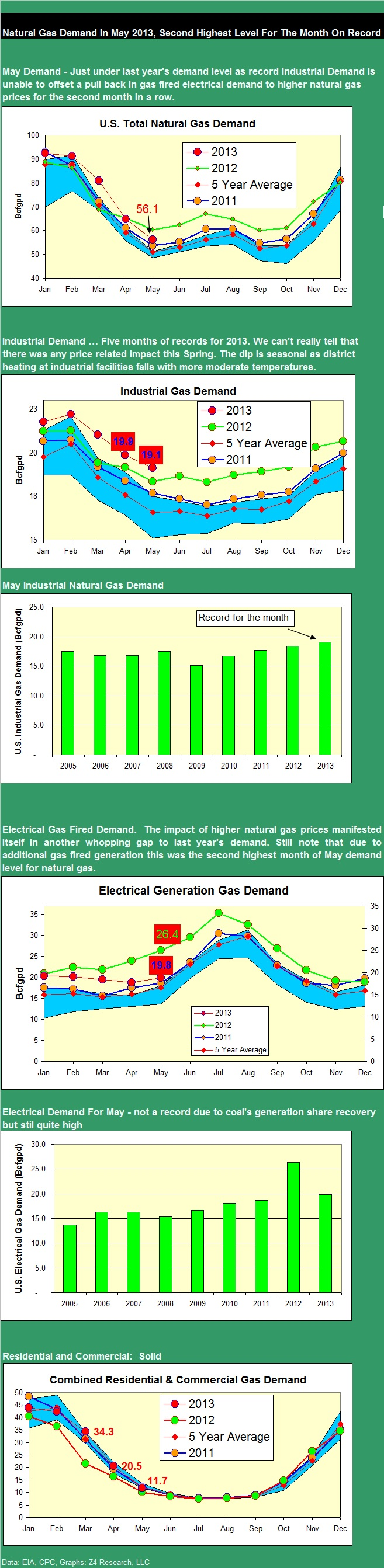 NG demand May 2013