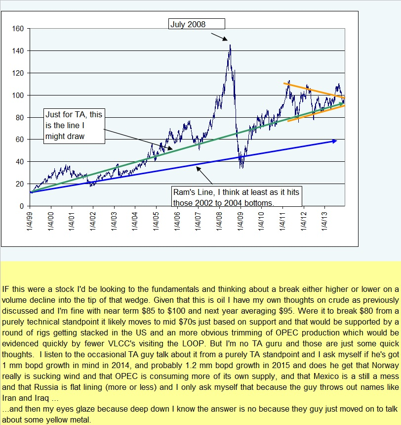Ram Crude Chart 122013