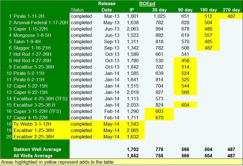 EOX 1Q14 wells