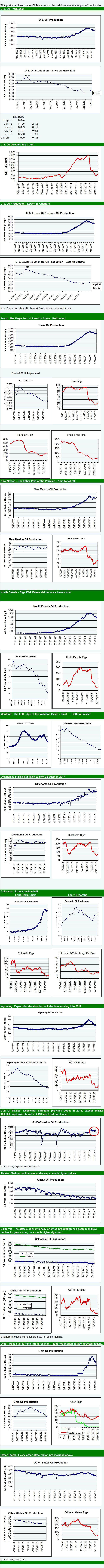 oil-prod-september-2016
