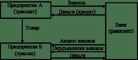 ставка кредита на пополнение оборотных средств хоум кредит банк самара гагарина 32
