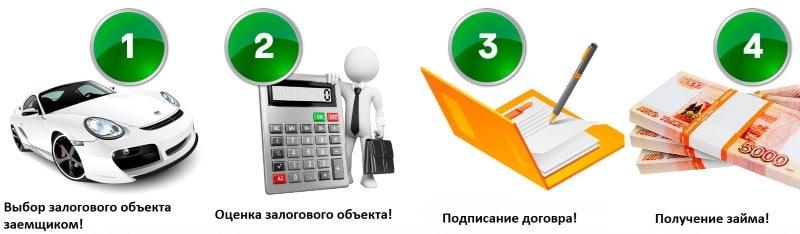 Банк предоставляет кредит на следующих условиях