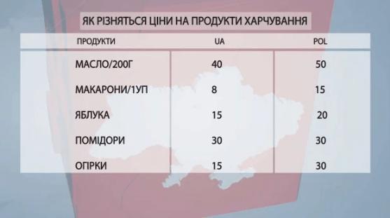 Польща чи Україна: студенти показали, де дешевше харчуватися -