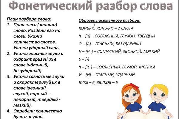 Фонетический разбор слова тема 5 класс