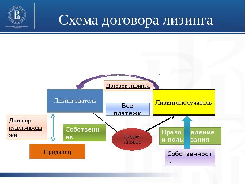 Изображение - Чем отличается лизинг от кредита chem-lizing-otlichaetsya-ot-kredita.5