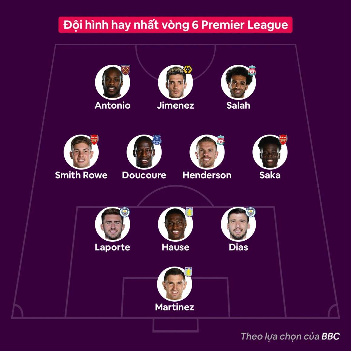 Doi hinh hay nhat vong 6 Premier League anh 1