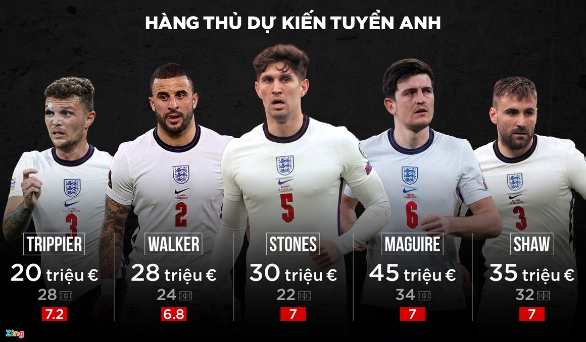 Euro 2020 anh 2